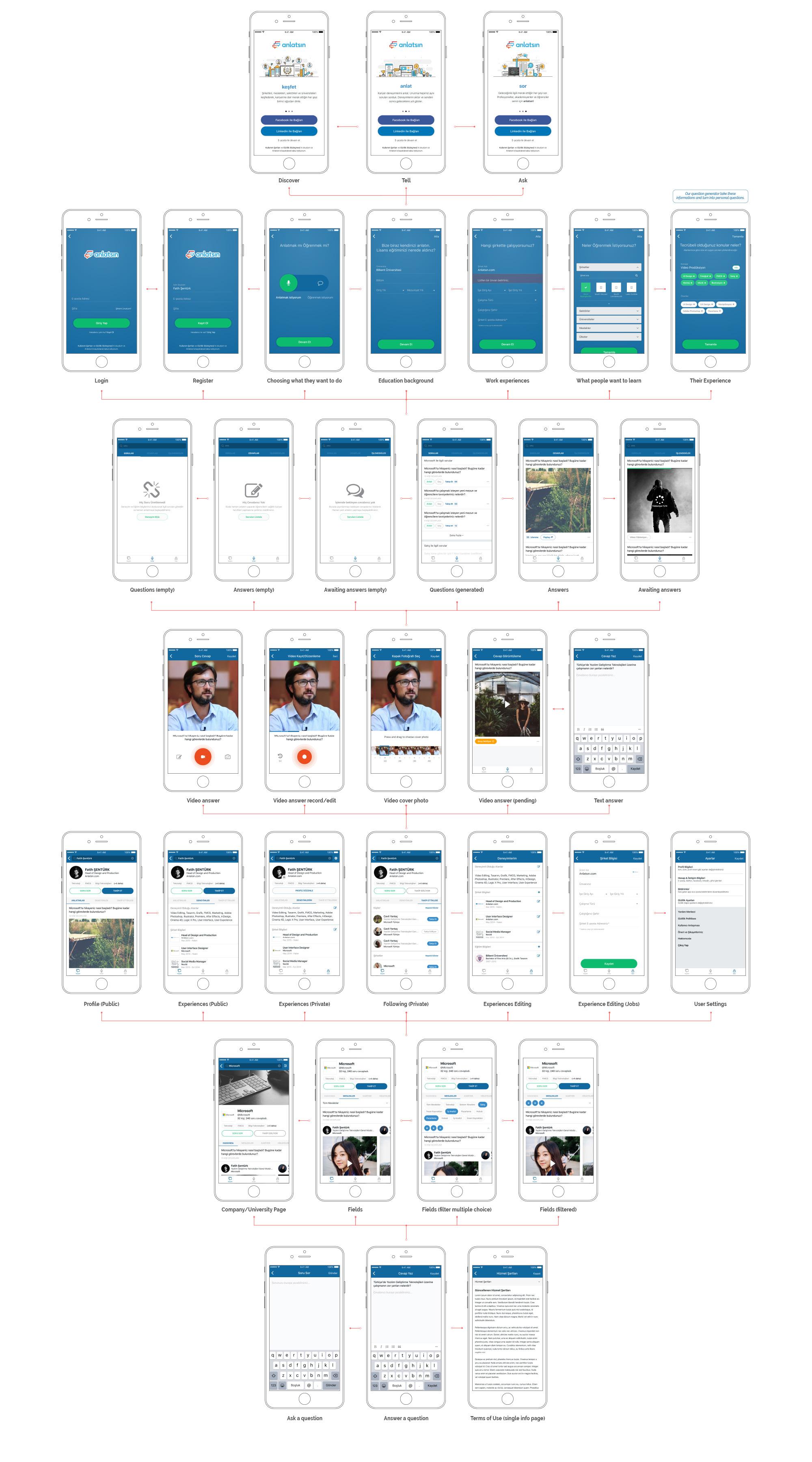 anlatsin-app-ui-ux-content-04-wireframe