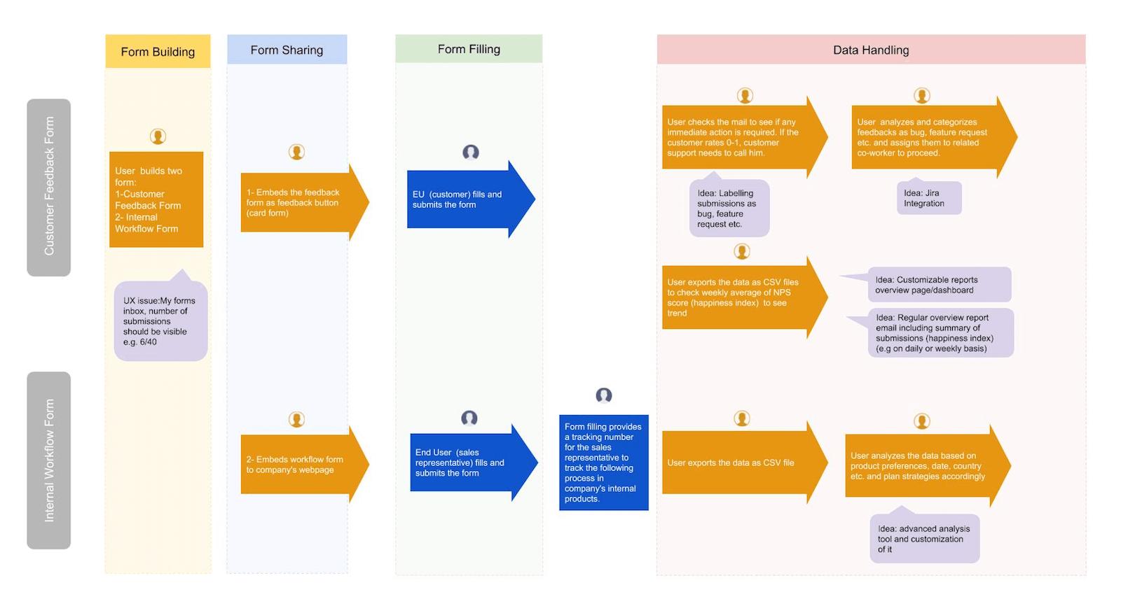 jotform-inbox-proposed-solutions